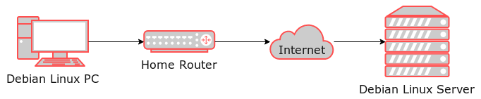 Illustrates the network setup that is used in the example. It consists of a Debian PC on a local network and a Debian Linux server that is on the Internet.