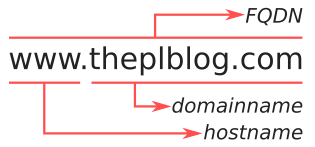 Illustration that explains the relation between the terms fully qualified domain name (FQDN), hostname and domain name.