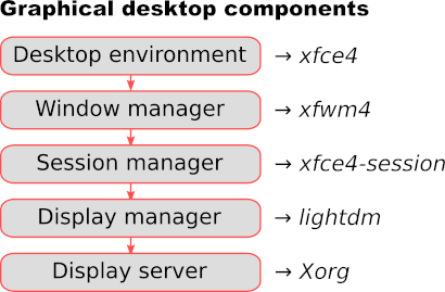 Illustration showing all the components that go into a graphical desktop on Linux. To install the XFCE desktop on a Raspberry PI we need these components: Xorg, lightdm, xfce4-session, xfwm4 and xfce4.