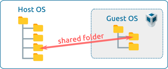 Illustration that visually explains what a VirtualBox shared folder is.