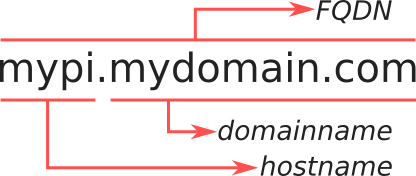 Illustration that explains how the terms hostname, domainname and fully qualified domain name (FQDN) relate.
