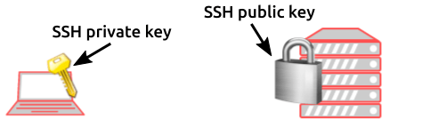 Image that illustration the relation between an SSH private key and an SSH public key. It uses the key and lock analogy.