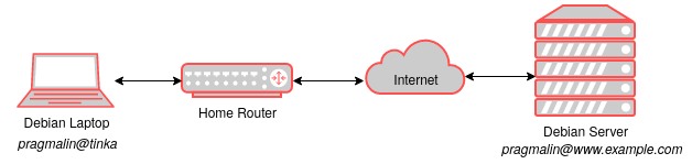 Illustration that shows the system architecture for this article, that covers ow to login to SSH without a password. It consist of a desktop PC on a local home network and an Internet facing server.